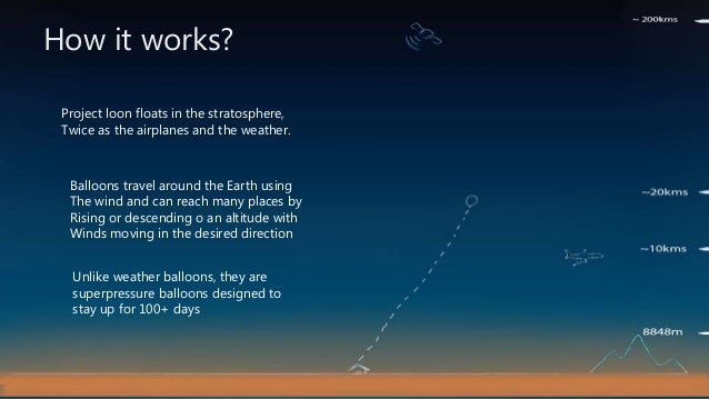 Project Loon Ppt