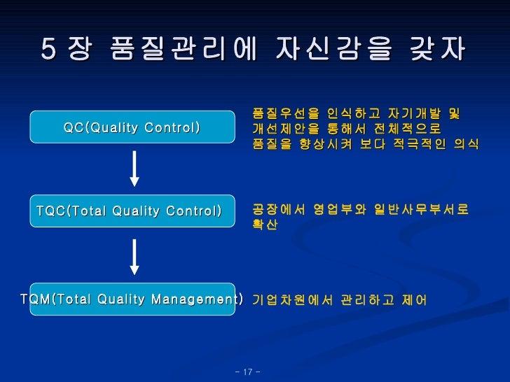 5장 품질관리에 자신감을 갖자 공장에서 영업부와 일반사무부서로 확산 품질우선을 인식하고 자기개발 및  개선제안을 통해서 전체적으로  품질을 향상시켜 보다 적극적인 의식 기업차원에서 관리하고 제어 QC(Quality Co...