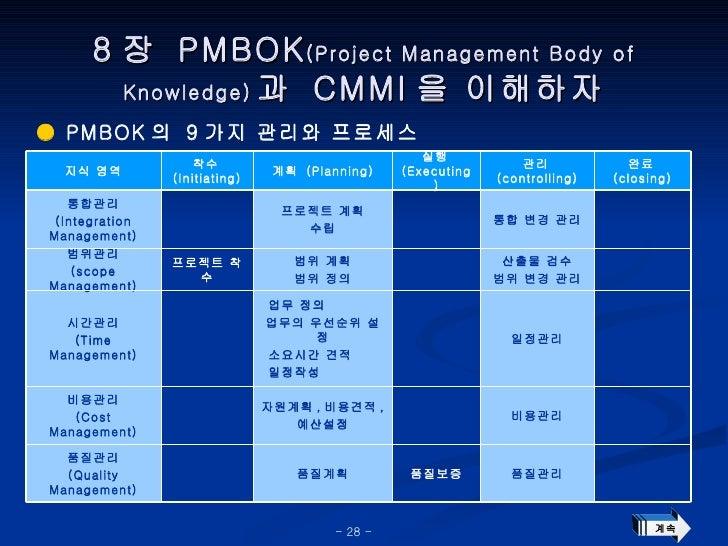 8 장  PMBOK (Project Management Body of Knowledge) 과  CMMI 을 이해하자 ●  PMBOK 의  9 가지 관리와 프로세스 계속 품질관리 품질보증 품질계획 품질관리 (Quality...