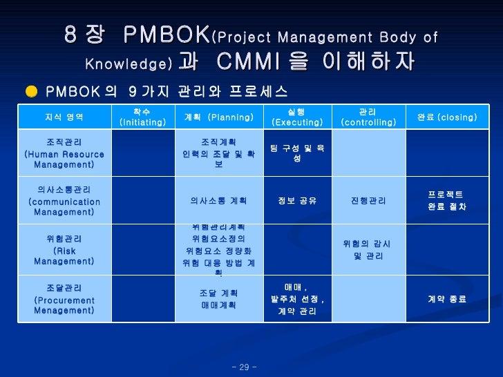 8 장  PMBOK (Project Management Body of Knowledge) 과  CMMI 을 이해하자 ●  PMBOK 의  9 가지 관리와 프로세스 계약 종료 매매 ,  발주처 선정 , 계약 관리 조달 계...