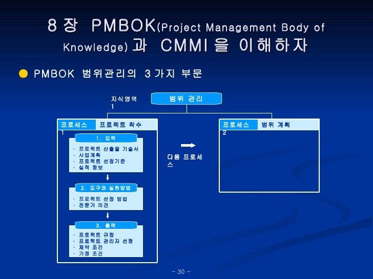 8 장  PMBOK (Project Management Body of Knowledge) 과  CMMI 을 이해하자 ●  PMBOK  범위관리의  3 가지 부문 범위 관리 지식영역  1 프로젝트 착수 프로세스  1 · ...