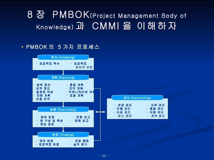 8 장  PMBOK (Project Management Body of Knowledge) 과  CMMI 을 이해하자 •  PMBOK 의  5 가지 프로세스 ·  프로젝트 착수  ·  프로젝트  관리자 선임 착수 (Ini...