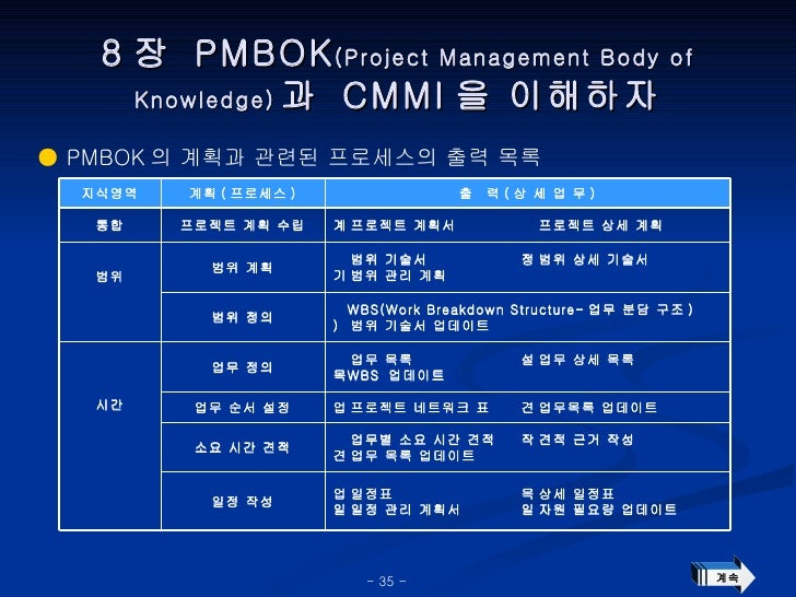 8 장  PMBOK (Project Management Body of Knowledge) 과  CMMI 을 이해하자 ●  PMBOK 의 계획과 관련된 프로세스의 출력 목록 계속  상세 일정표  자원 필요량 업데이트 ...