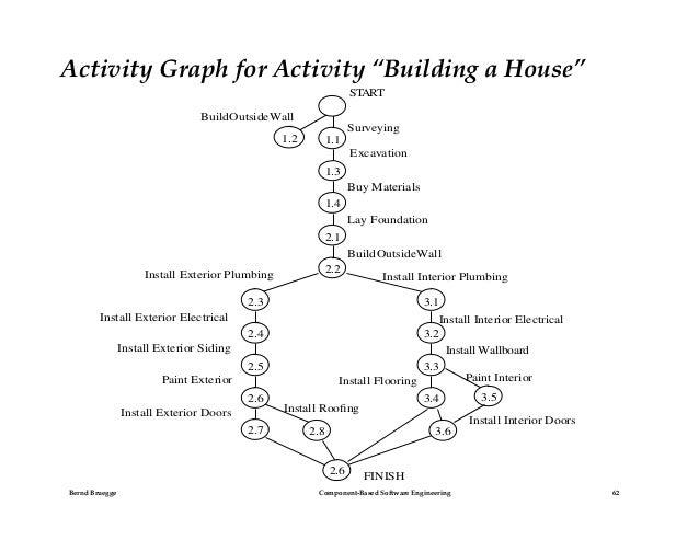 Project management build a house