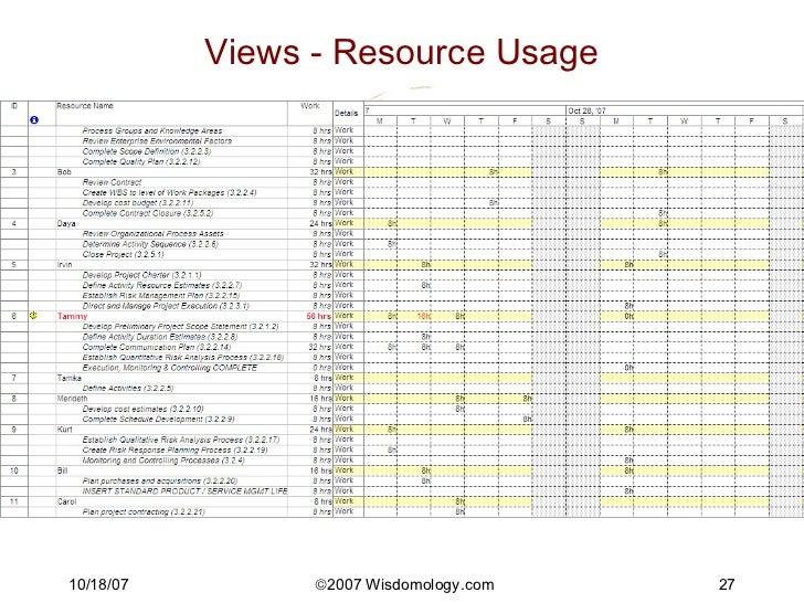 5 Key Chart Project Management (TM) Methodology
