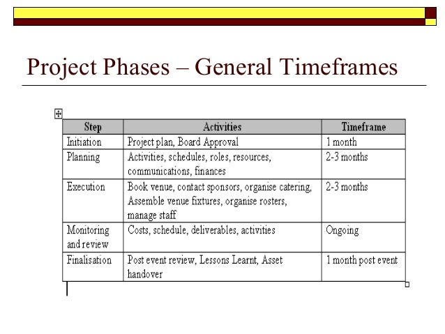 project phases general timeframes