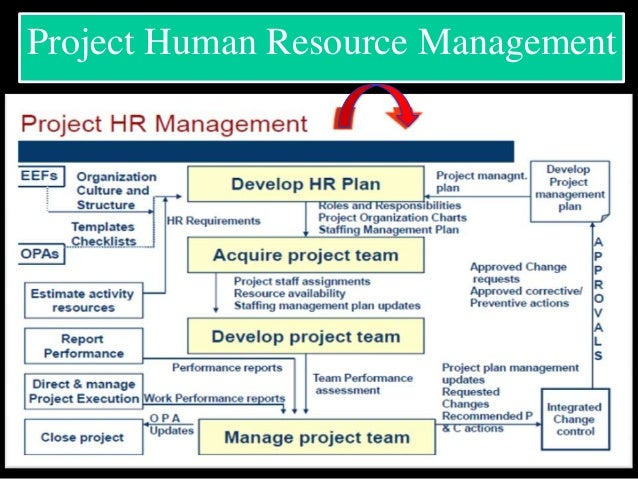 project human resource management Successful project human resources management will build and maintain a team that can bring the vision to life developing the project hr plan.