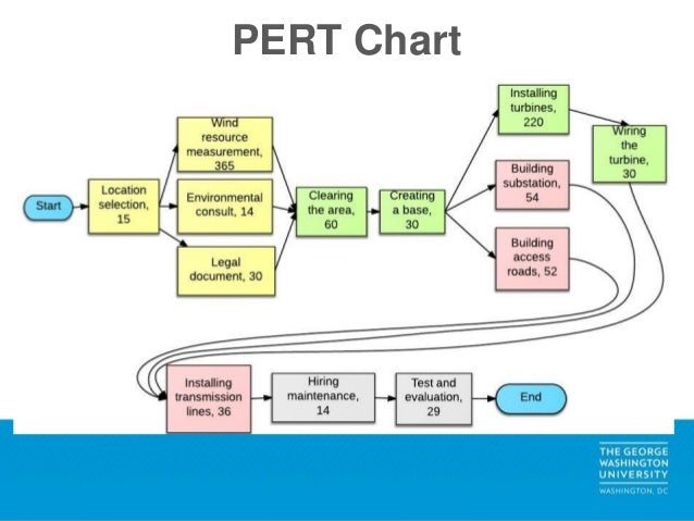 Project management substation 14 pert chart ccuart Choice Image