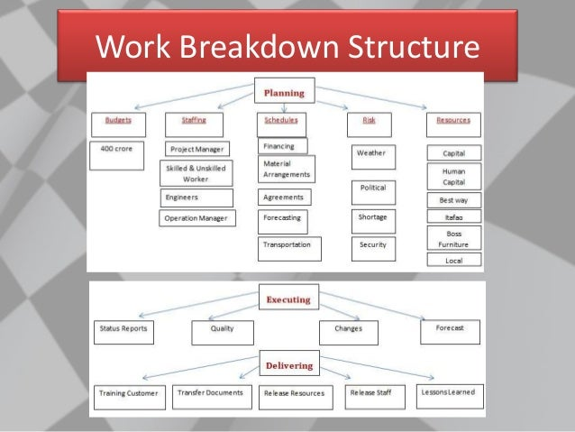 work breakdown structure for stadium The work on the stadium begins by driving 160 support pilings  then develop a work breakdown structure that reflects the information in table 1 5.