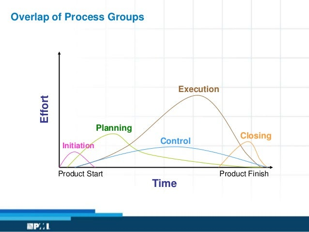 Network diagrams project management ozilmanoof recent posts ccuart Images