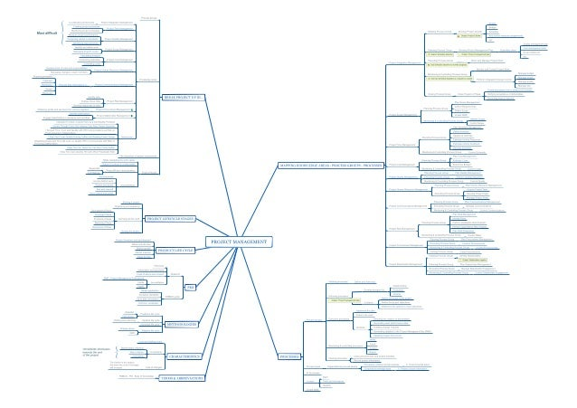 Project management - Mindmap