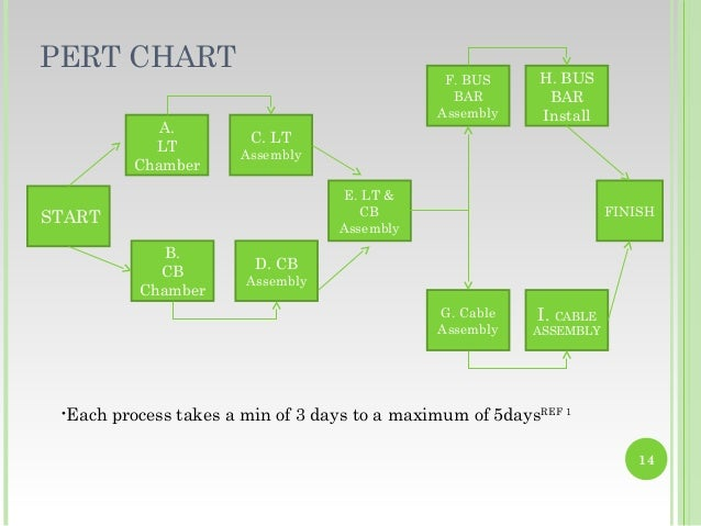 Project management using pert pert chart ccuart Choice Image
