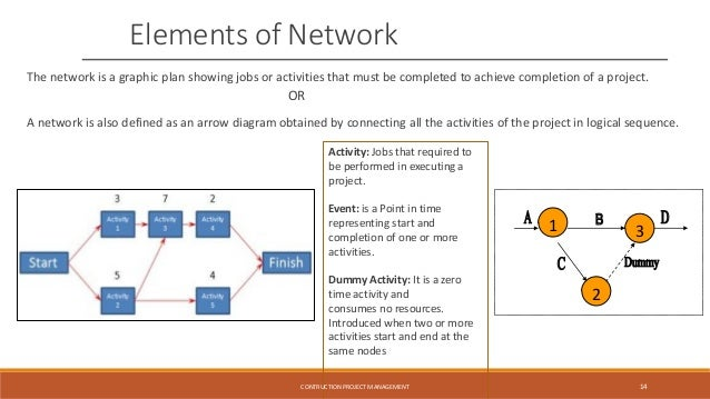 Network Diagram In Project Management Slideshare Circuit Diagram
