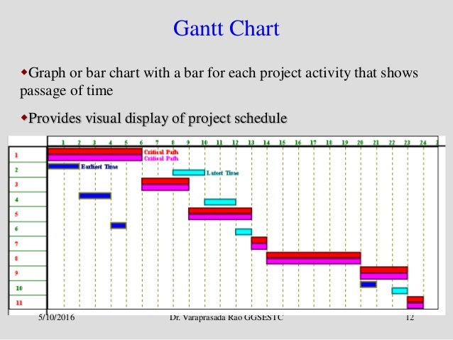 Pert cpm chart dolapgnetband pert cpm chart project management ccuart Image collections