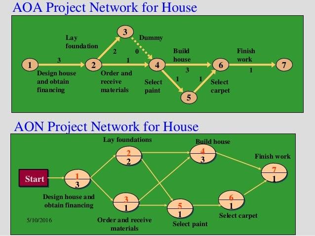 Project management cpm pert 24 ccuart Choice Image
