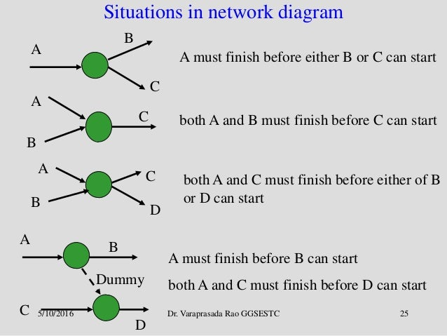 Project management cpm pert 25 dr varaprasada rao ggsestc 25 situations in network diagram ccuart Image collections