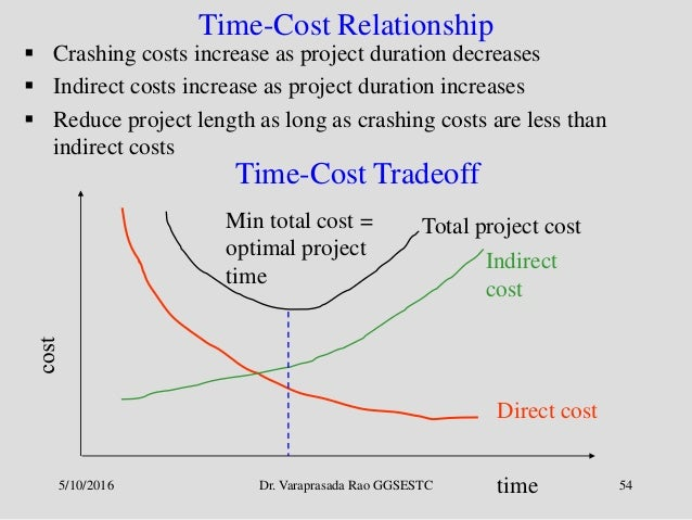 relationship of direct and indirect costs in project management