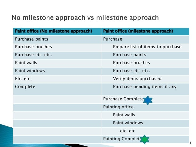 milestone in project management