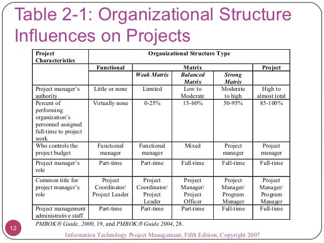 Technology Management Image: Project Management And Information Technology Context