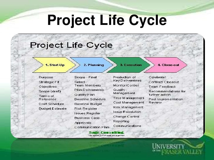project life cycle management and the benefits of project management to an organization Project management templates - and more having a set of common templates is one of the best ways that an organization can become more efficient.