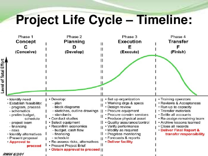 life cycle of a typewriter In what stage of nike life cycle is this product share to: products reach a decline point for various reasons but one example would be the typewriter.
