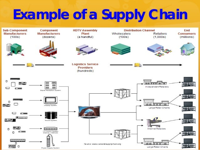 Source: www.careersinsupplychain.org Example of a Supply Chain