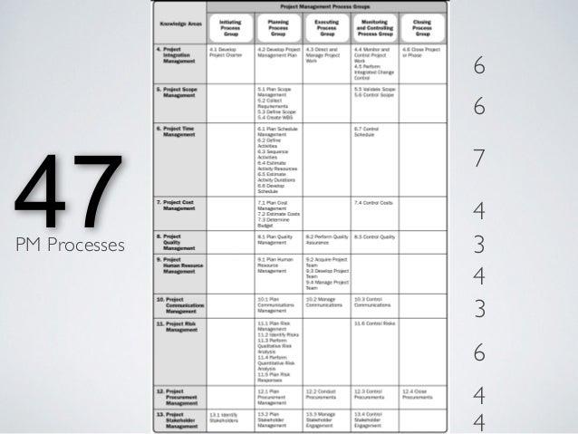 project management concepts tutorialspoint pdf