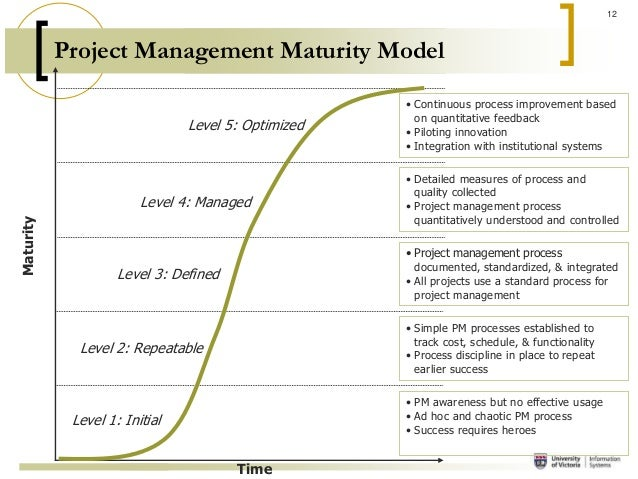 pm592 project cost and schedule control course project Pmp® earned value management : cost control | izenbridge  -what is cost variance and schedule variance  project management simplified:.