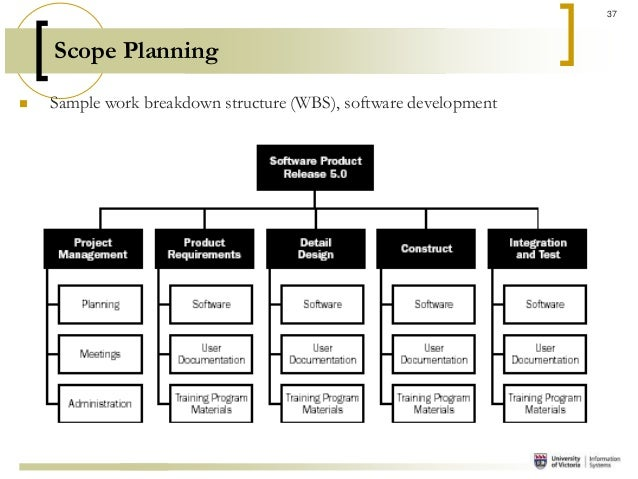 Work Breakdown Structure Sample Sample Work Breakdown Structure Wbs