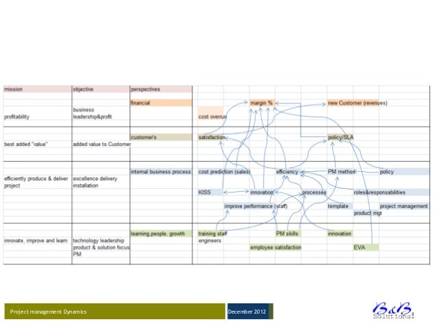 project management in dynamic environment 2017-8-29 project management with dynamic scheduling  a project scheduling environment chapter 11 presents the second part of a fictitious case exercise introduced.