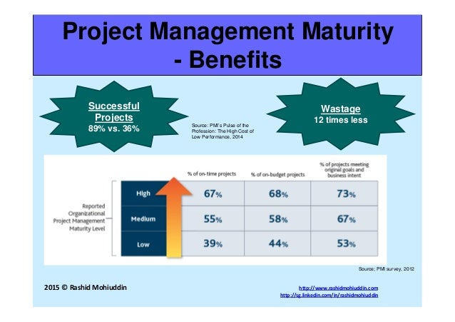 management efficiency and effectiveness Q: what is the relationship between efficiency, effectiveness and productivity what paths can be followed to bring about 'improvement.