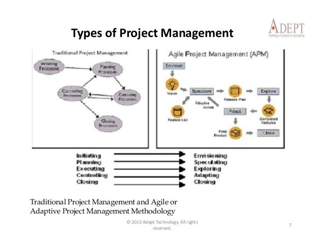 types of project management Project management degree types whether you are a new or returning student, there are several in-roads to a career in project management no matter which project management degree you choose—a bachelor's degree, master's degree or phd—you can go to school either online or on campus.