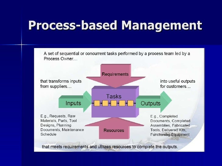 sustainable business management team project The research team has a long track record in evolving innovation management in collaboration with companies the business and value perspectives are at the core of the activities in order to guarantee world-class research in collaborative projects our most important cooperation partners in research projects are.