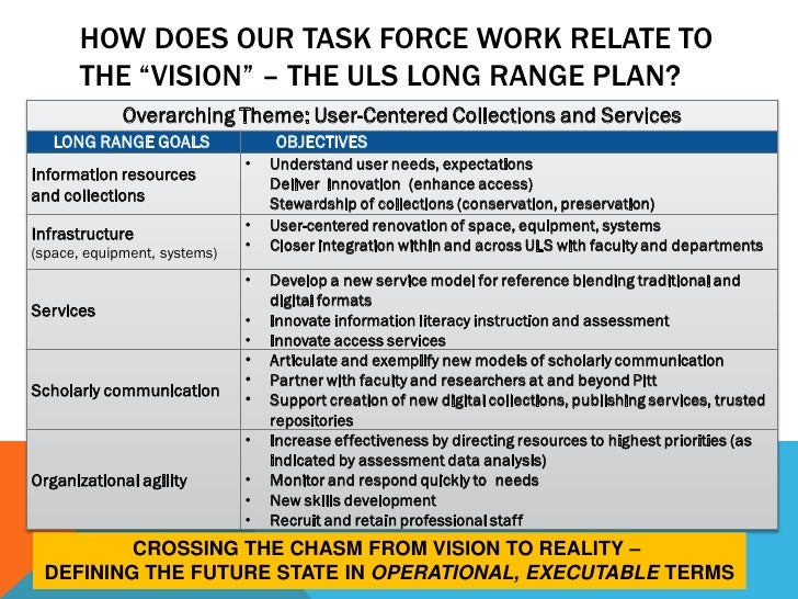 """HOW DOES OUR TASK FORCE WORK RELATE TO       THE """"VISION"""" – THE ULS LONG RANGE PLAN?             Overarching Theme: User-C..."""