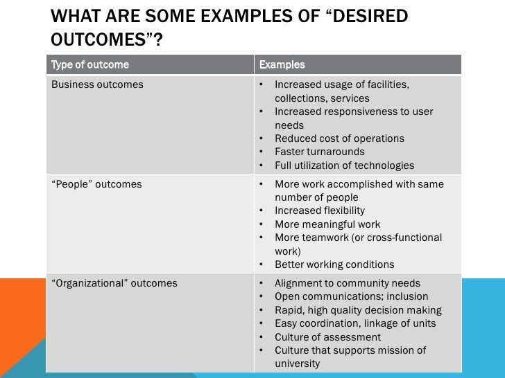 """WHAT ARE SOME EXAMPLES OF """"DESIREDOUTCOMES""""?Type of outcome             ExamplesBusiness outcomes           •   Increased ..."""
