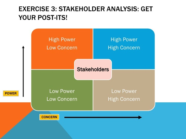 EXERCISE 3: STAKEHOLDER ANALYSIS: GET        YOUR POST-ITS!                 High Power           High Power               ...