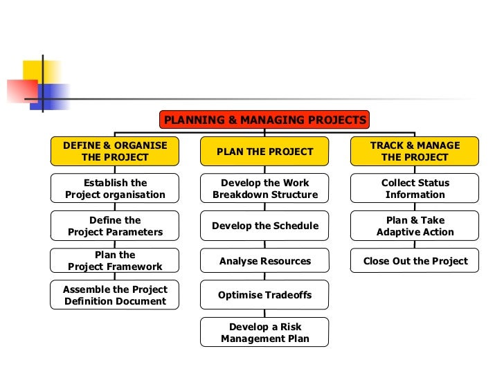 PLANNING & MANAGING PROJECTSDEFINE & ORGANISE                                   TRACK & MANAGE                            ...