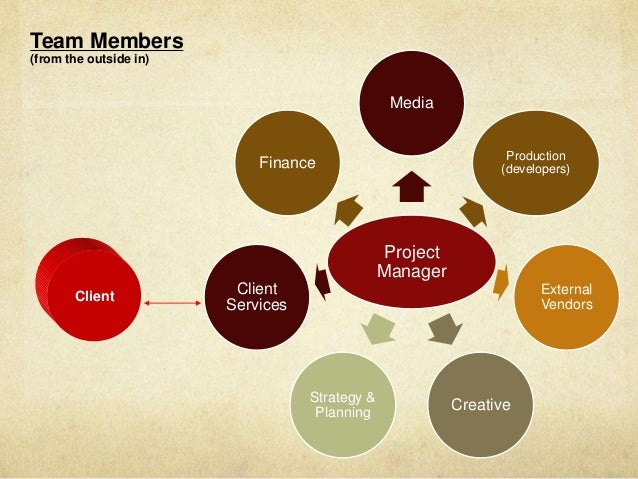 Project Management in Advertising
