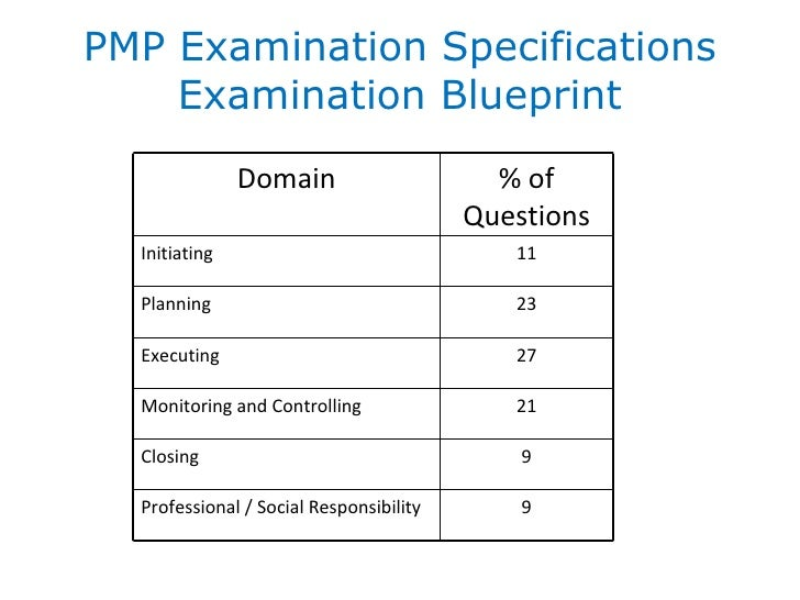 Pmp role delineation study