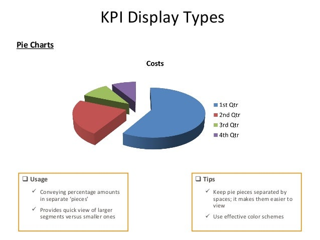 Project Management KPIs - Best of kpi presentation template scheme