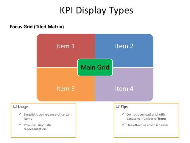 explain how to set key performance indicators kpis