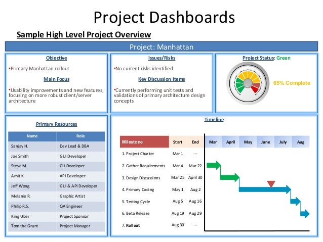 Project Management KPIs – Weekly Summary Report Template