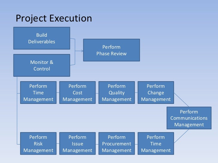 project execution process How to plan project execution after you've developed your project-management plan and set your appropriate project baselines, it's time to get to work and start.