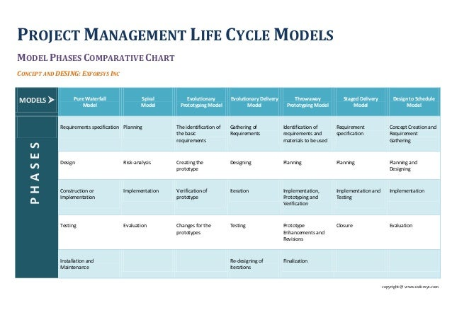 Project Management Life Cycle Models. Stage 2 Of Meaningful Use Multi Domain Ev Ssl. Dr Leonard Hair Transplant Cost. University Of Alabama Medical School. Teenage Drug And Alcohol Abuse. Hotel Property Management Software. Best Technology College U Haul Rent A Trailer. Dentist In San Marcos Ca Manhattan Dwi Lawyer. Real Estate Attorney Tampa Fl