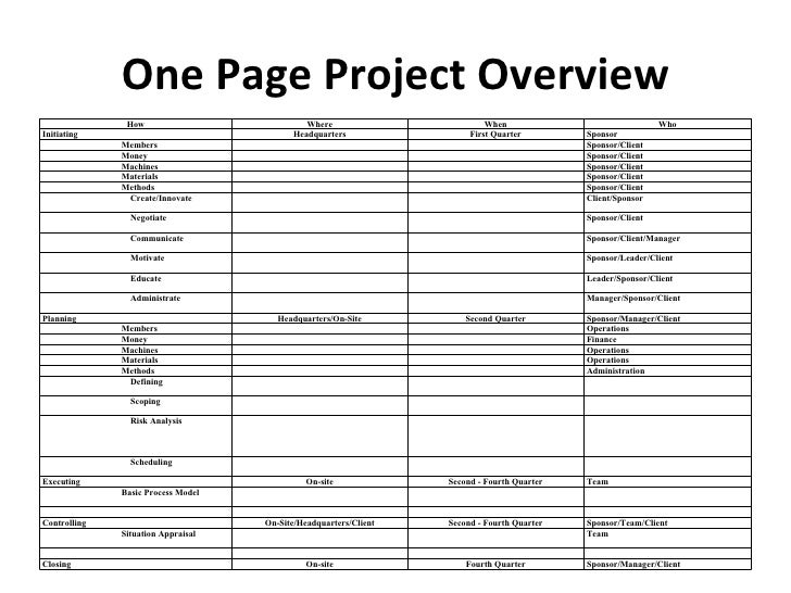 managers basic tools used for making Start studying chapter 1: intro to project mangement learn vocabulary, terms, and more with project managers work with the project sponsors to define success for the introduction of new software makes basic tools, such as gantt charts and network diagrams, inexpensive and.