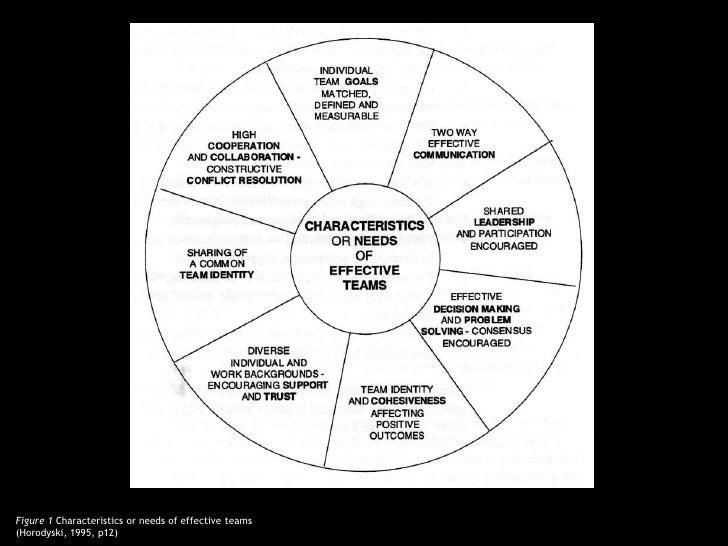 Figure 1 Characteristics or needs of effective teams(Horodyski, 1995, p12)<br />