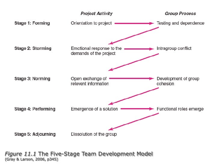 Figure 11.1 The Five-Stage Team Development Model(Gray & Larson, 2006, p345)<br />