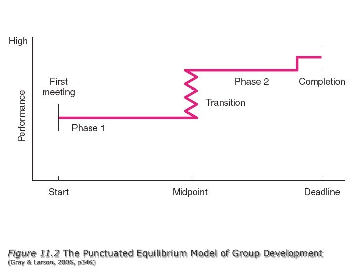 Figure 11.2 The Punctuated Equilibrium Model of Group Development(Gray & Larson, 2006, p346)<br />