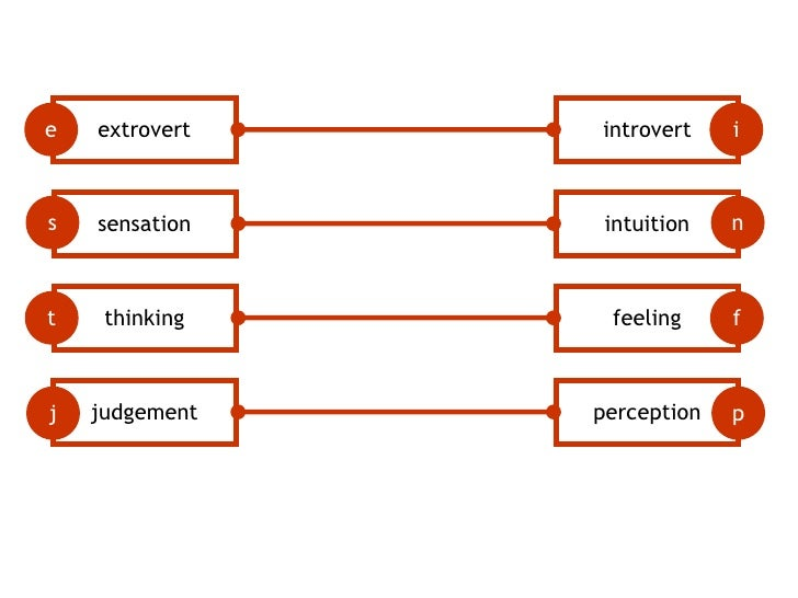 extrovert<br />introvert<br />e<br />i<br />sensation<br />intuition<br />s<br />n<br />thinking<br />feeling<br />t<br />...