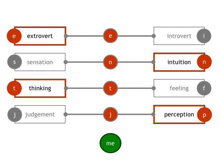 extrovert<br />introvert<br />e<br />e<br />i<br />sensation<br />intuition<br />s<br />n<br />n<br />thinking<br />feelin...